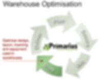 Warehouse Optimisation (plan Cycle).PNG