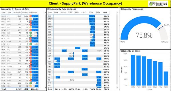 SupplyPark Occupancy Dashboard.png