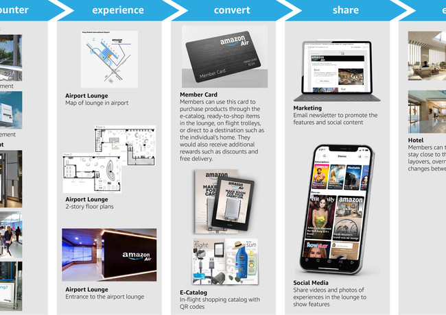 Amazon Air customer touchpoints: encounter, experience, convert, share, and expand.