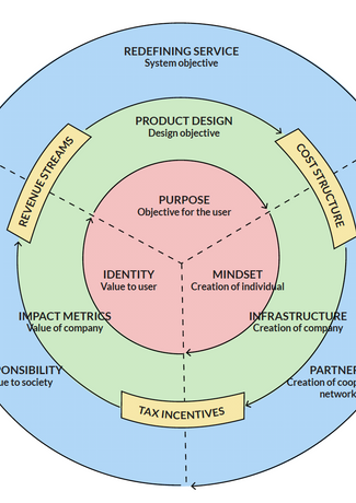 I created the Circular Model Canvas, a holistic canvas framework that reimagines the traditionally linear business model into a circular one.