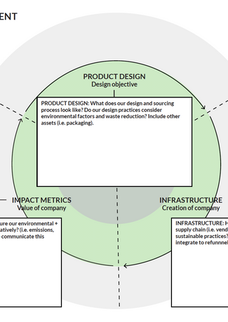 What is the social impact of our product? It is time to bring the service component to life and think about who your external and internal partners are. This section recognizes your outreach and calls attention to your ehical behaviors. This acknowledges your communities and externalities your company might incur.
