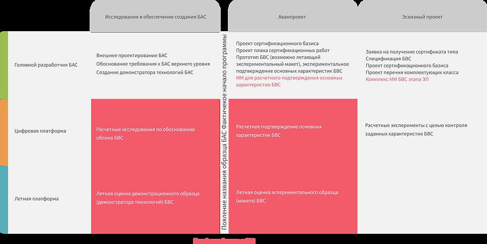 Таблица платформа Полигон БАС.png
