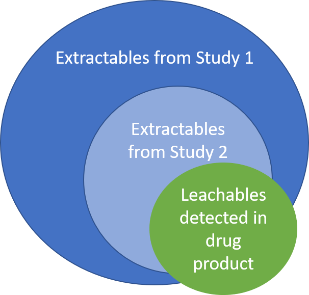 Illustration of Extractable and Leachable correlation