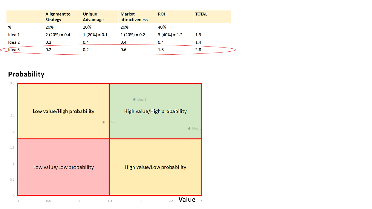Probability Value chart