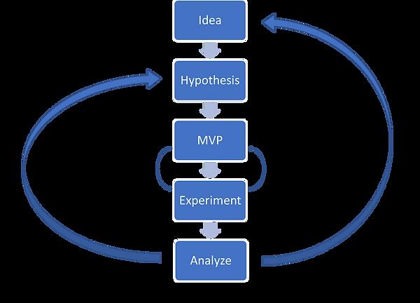 MVP machine process
