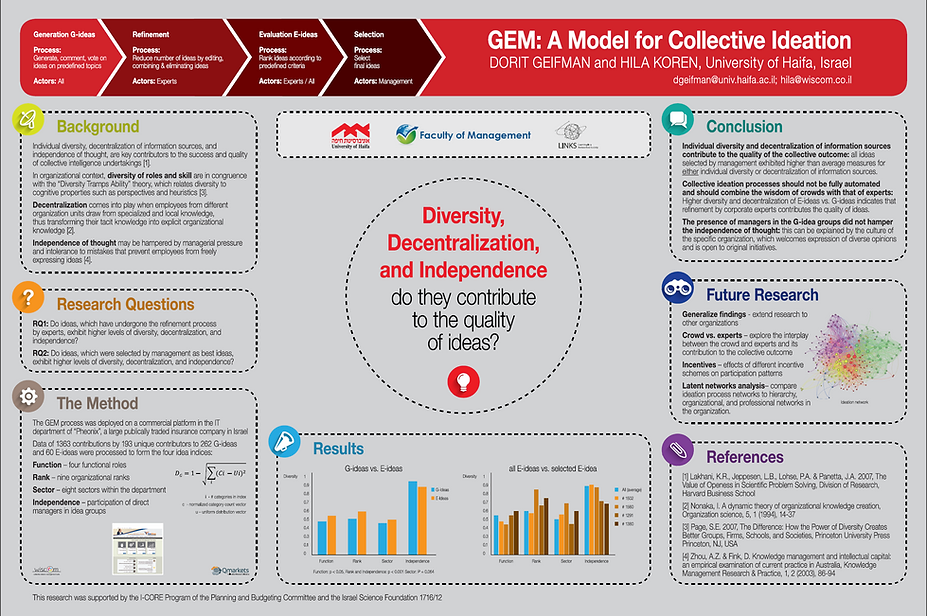 GEM a model for collective ideation