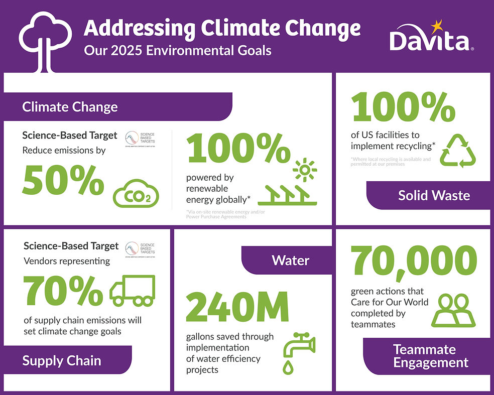 DaVita 2025 Environmental Goals_V4.jpg