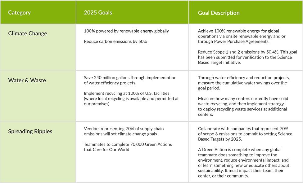 2020 Environmental Goals Chart_v36.png