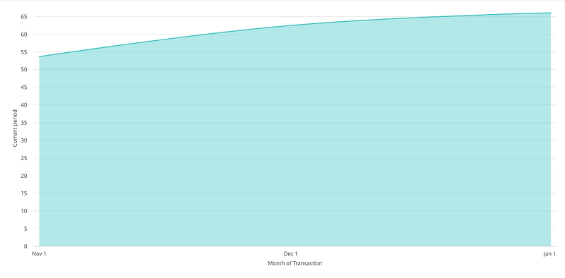 Avg Order Value Over Time.png