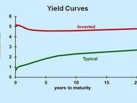 Pundits Say An Inverted Yield Curve Predicts Recession -- We Say Hogwash
