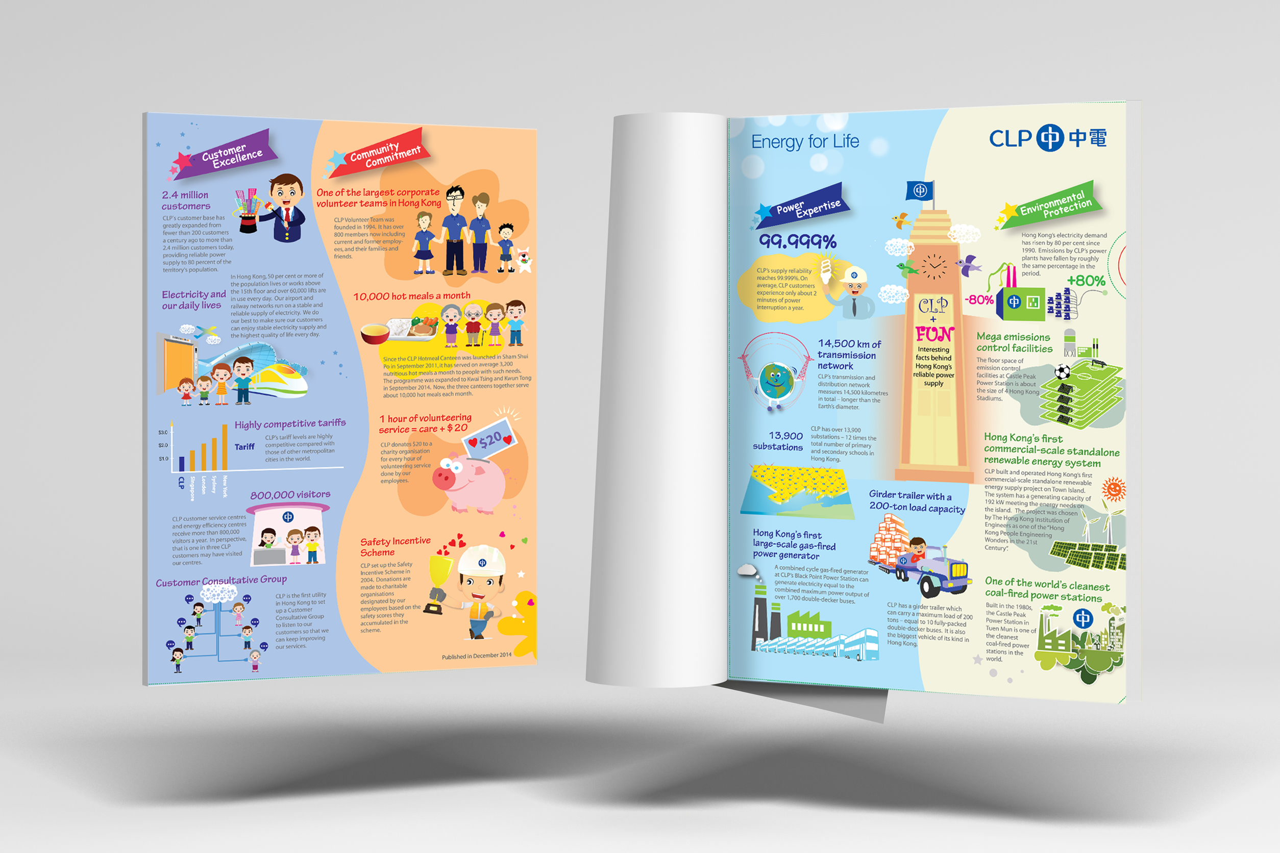 CLP Info Graphics Assignment