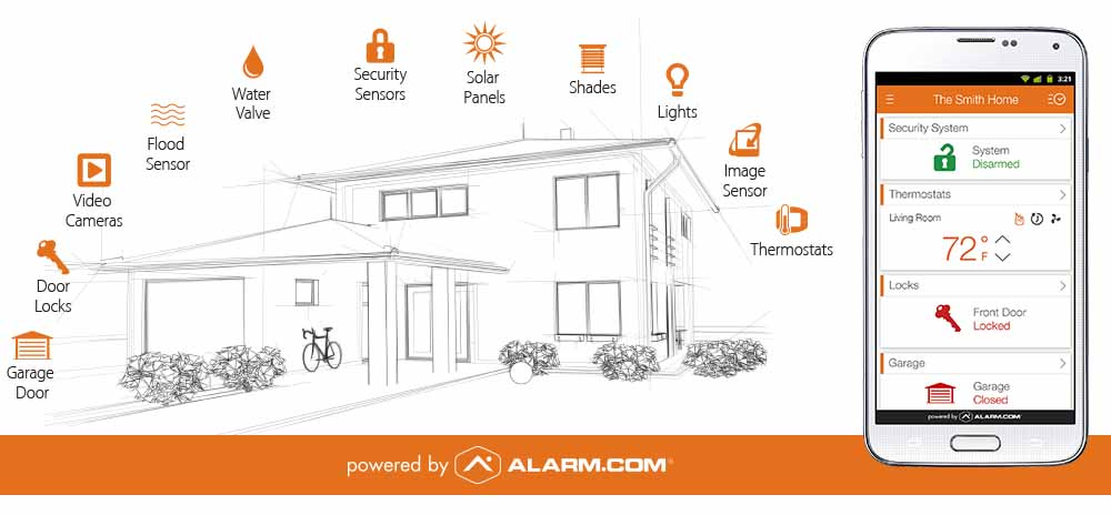 Perfect Benefits Of A Smart Home Security System | Connected Home Inc. | Audio,  Video, And Security