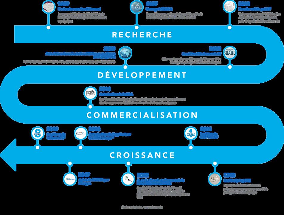 FR-Decouvrez-Timeline new.png