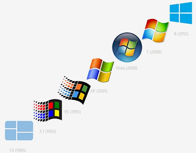 Какой Windows себе установить?