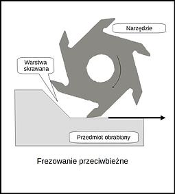 frezowanie przeciwbieżne.png