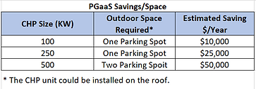 CHP_Savings_vs._Space_Requirement.png