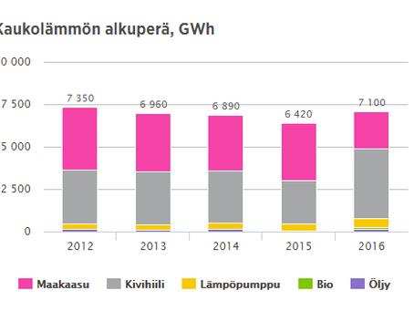 Ilmastonmuutos ei odota – Helsingin energiantuotantoon tarvitaan kunnianhimoa