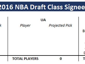 Adidas Bets big on 2016 NBA Draft class