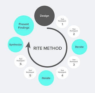AAA_RITE-Method-Processv2@2x.png
