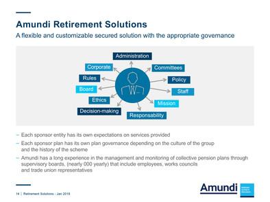 Série de présentations PPT - Amundi