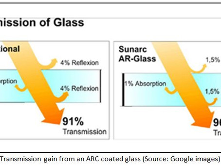 ANTI-REFLECTIVE COATING - IS IT REALLY NEEDED ON A SOLAR GLASS?