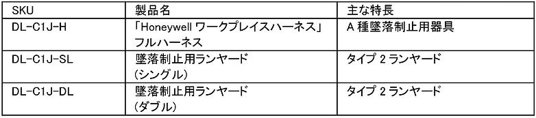 「Honeywell ワークプレイスハーネス」DL-C1Jシリーズ構成