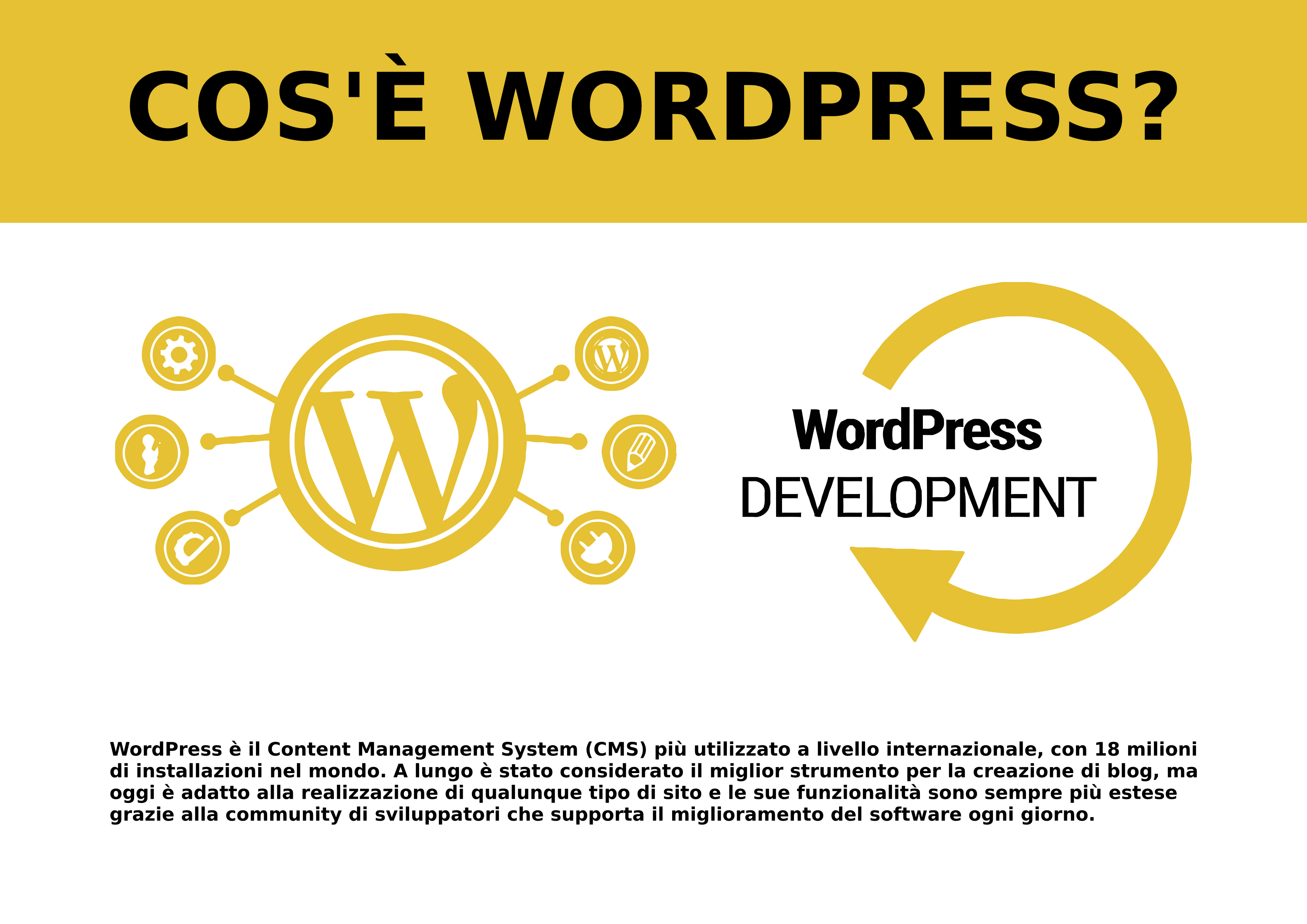 WordPress: cos'è?