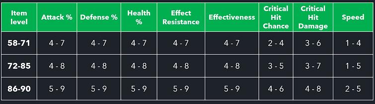 Substat upgrade chart.PNG