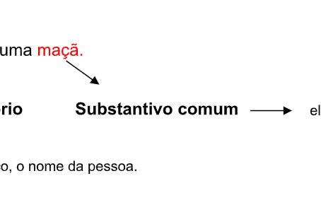 09/04 - LÍNGUA PORTUGUESA: Substantivos