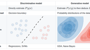 Generative vs Discriminative Learning Algorithms