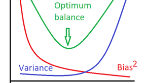 Overview of Bias–Variance Errors