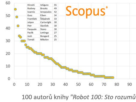 Srovnání H-indexů autorů knihy Robot 100: Sto rozumů