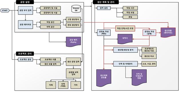 모듈러 건축 공장제작 관리 소프트웨어 개발