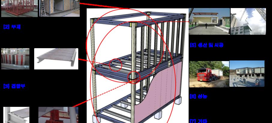 모듈러 건축 주요기술의 특허 분석을 통한 핵심 기술 도출(2014.07.~2015.08.)