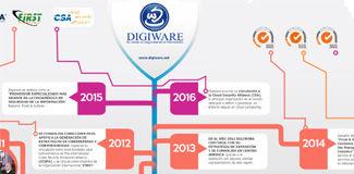 IMG-Infografias-HistoriaDigiware.jpg