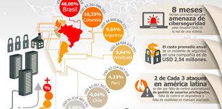 IMG-Infografias-CibercrimenLATAM.jpg