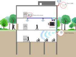 แผ่นการติดตั้งแบบที่-13-เสา-Omni-9dbi-อาคารมีชั้นใต้ดิน
