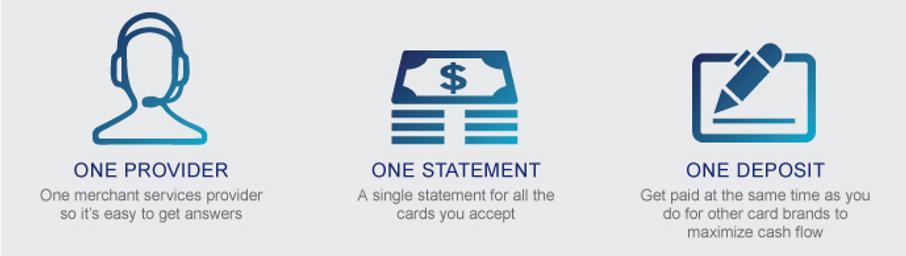 Credit Card Processing Miami