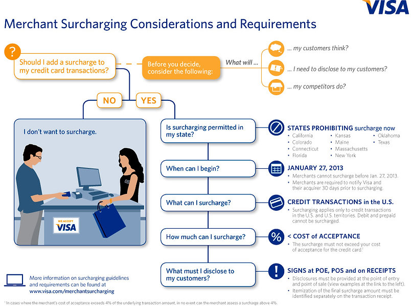 Credit Card Surcharging Rules