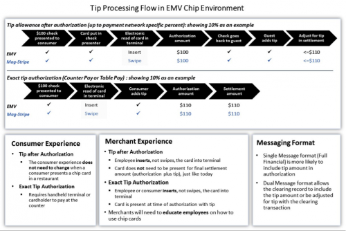 Managing Card-Based Tip and Gratuity Payments for EMV Chip