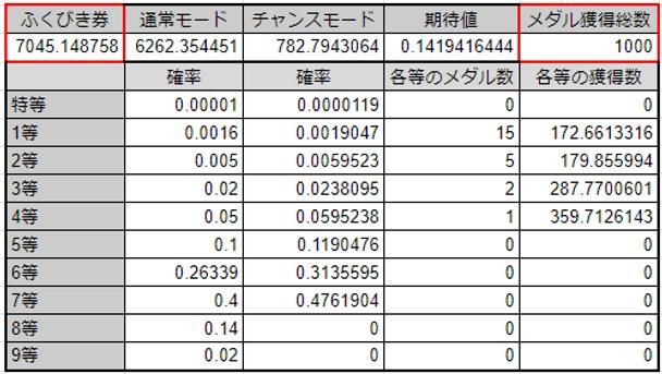 ふくびき確率表.PNG