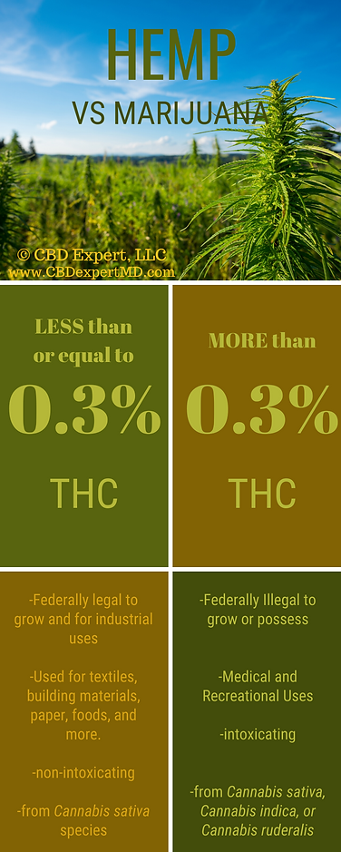 Hemp vs marijuana graphic.png