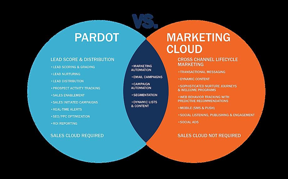 Pardot vs Marketing-01.png
