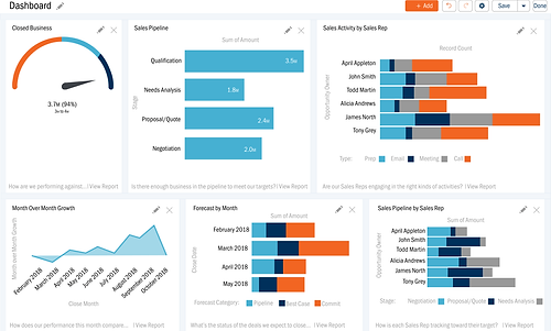Sales metrics and sales KPIs dashboard - The Alias Group Inside Sales Services