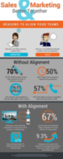 Infographic: The benefits of sales and marketing alignment through The Alias Group