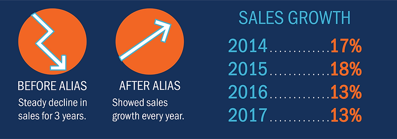 Inside Sales Metrics - Results of The Alias Group's Inside Sales Services