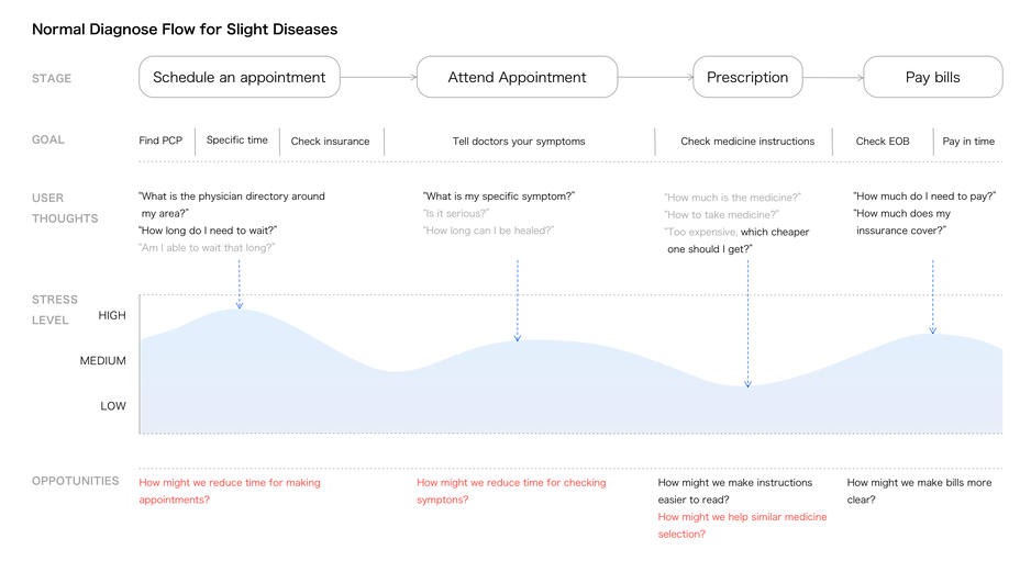 user journey map_final.png