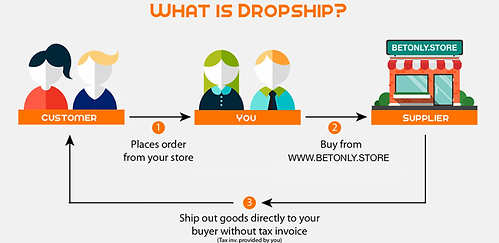 What-is-Drop-Shipping-750x365.png
