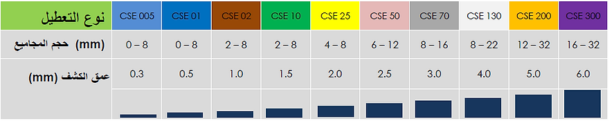 Types of CSE (Arabic).PNG