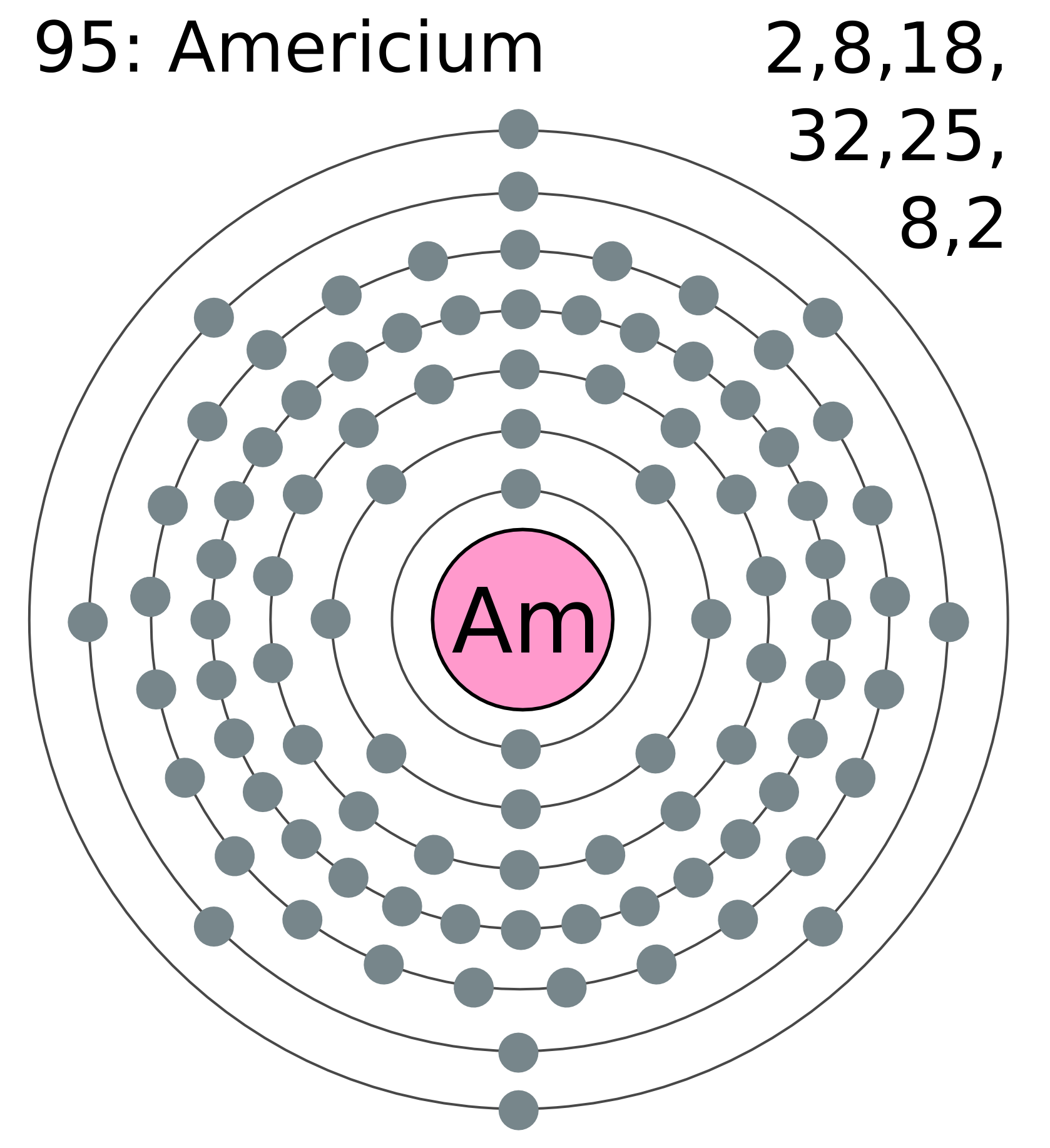 Electron_shell_095_americium